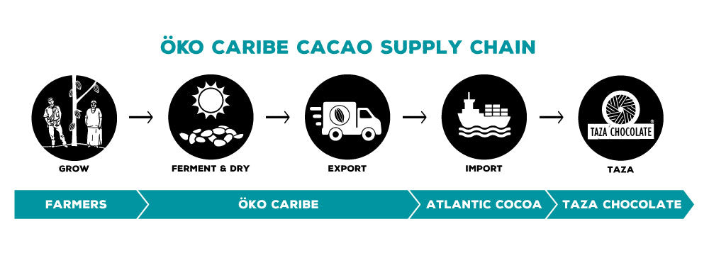 OKO Caribe Cacao Supply Chain