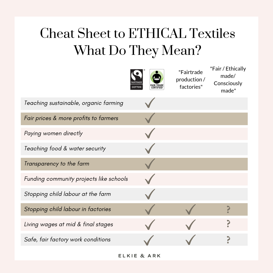 Guide to ethical certifications