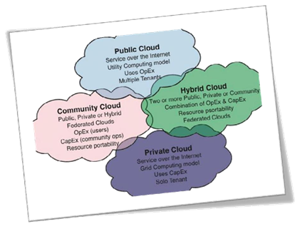 Unified Cloud Computing Communications Wisdom