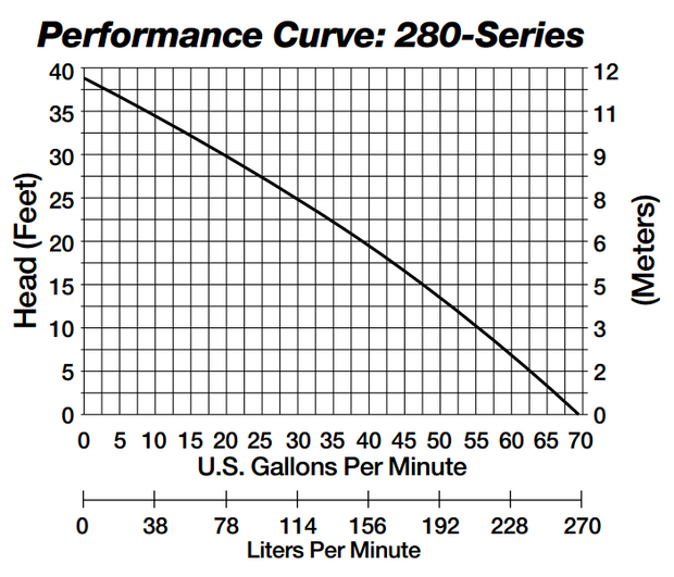 Liberty 283HV Pump Curve
