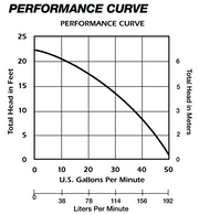 Liberty 253-2 Pump Curve