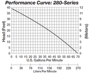 Liberty 280 Pump Curve