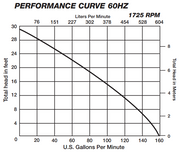 Liberty LE71A2-2 Pump Curve