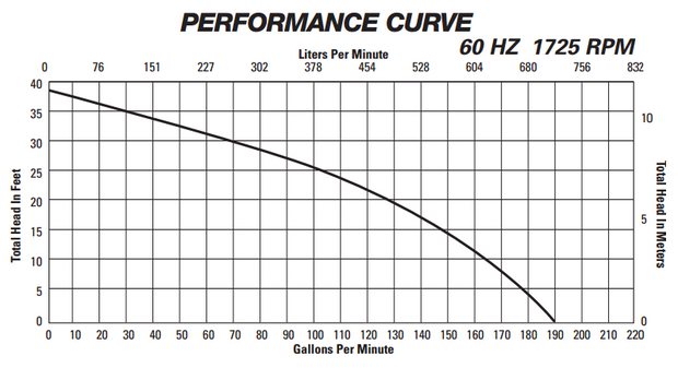 LE102M2-2 Performance Curve