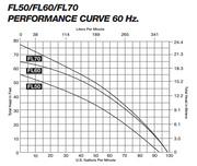 FL60 Performance Curve