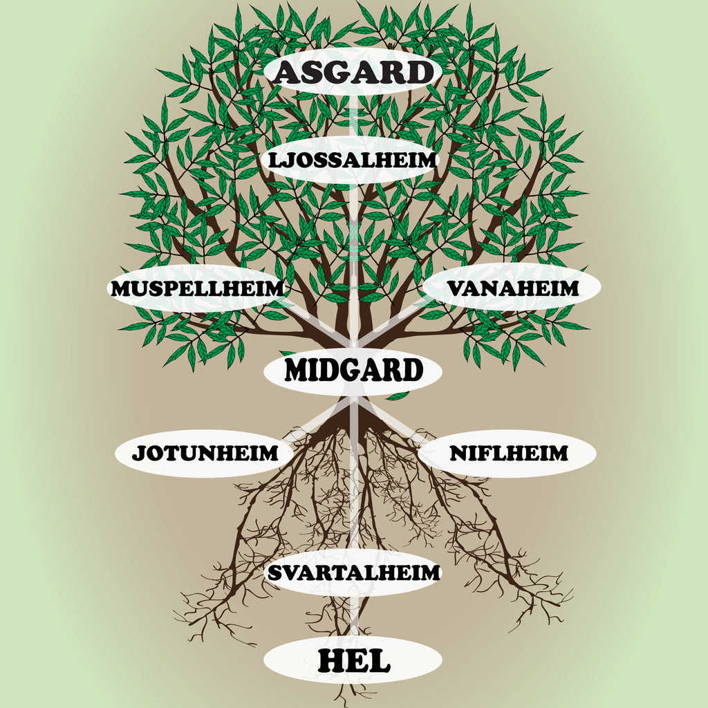 Map of Yggdrasil