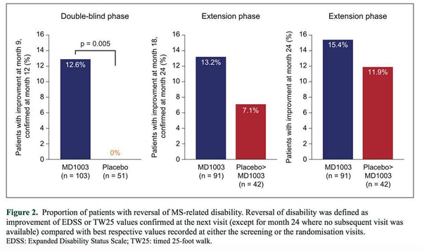 Reversal of MS-related disability when taking Biotin supplement