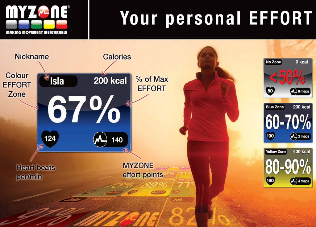 Myzone Heart Rate Monitor and Wearable