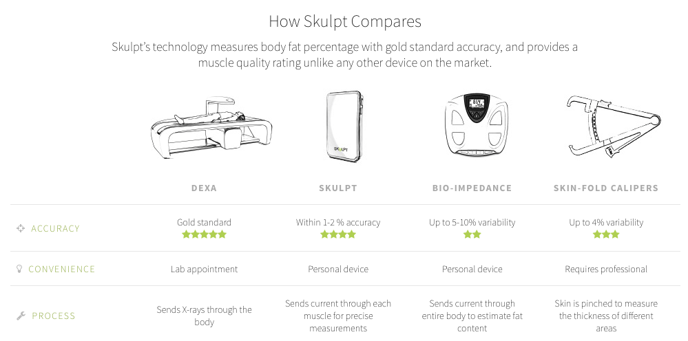 Skulpt Chisel Body Fat Percentage and muscle quality