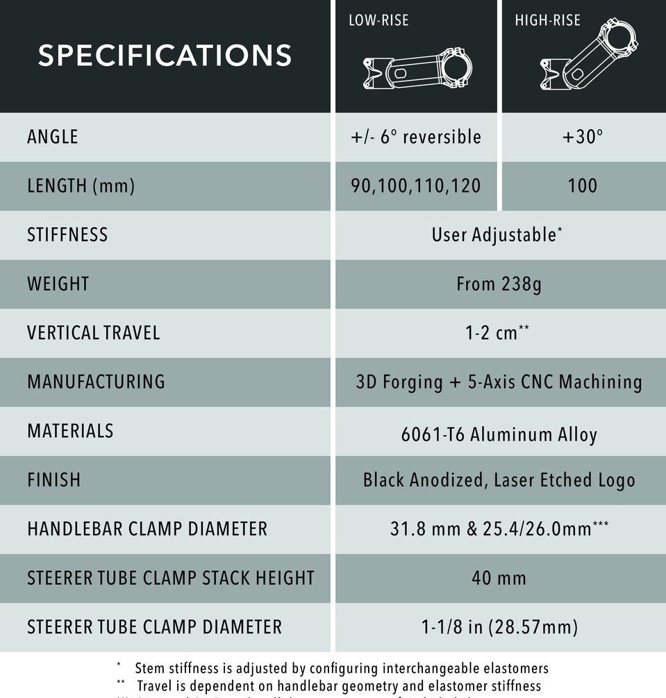 Redshift shockstop specifications