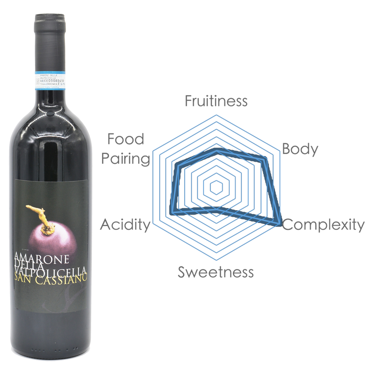 Clavis International | Red Wine | Valpolicella Amarone DOC with Chart