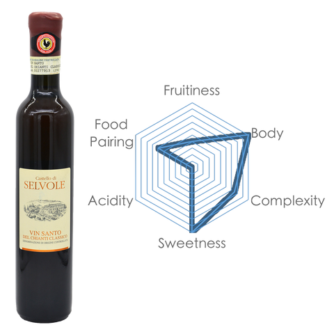 Clavis International | Sweet Wine |Vin Santo Del Chianti Classico DOCG with Chart