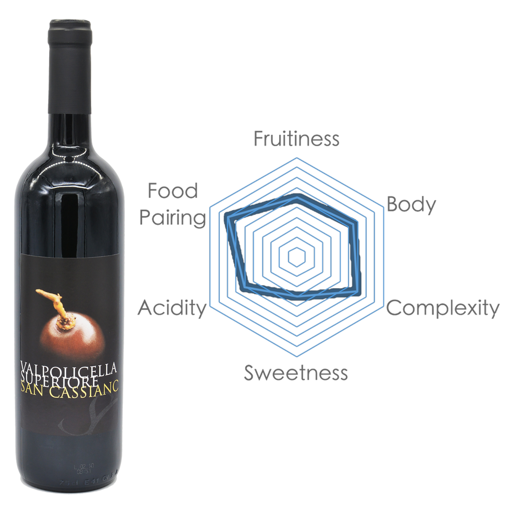 Clavis International | Red Wine | Valpolicella Superiore DOC with Chart