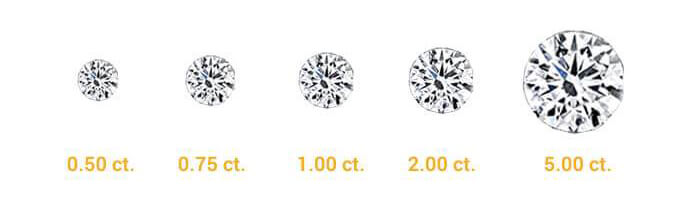 Diamond Carat Weight Chart