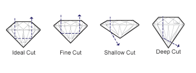 Diamond Cut Details