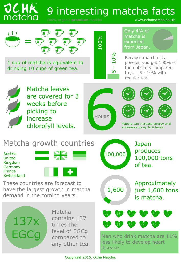 9 interesting matcha tea facts infographic