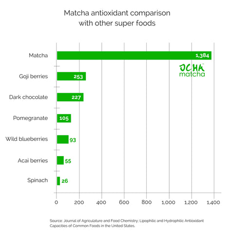 Matcha tea benefits - antioxidant levels compared to other superfoods