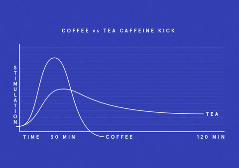 The Caffeine Kick