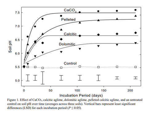 Effect of lime material to control soil pH over time.