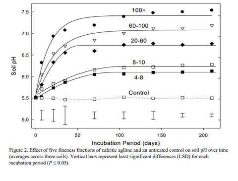 Effect of fineness on calcitic ag lime to control soil pH over time.