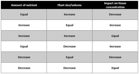 Impact of nutrient uptake and plant size on tissue test results.