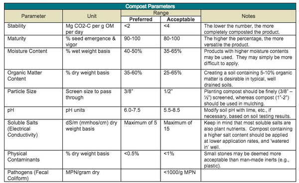 Table of Compost Parameters