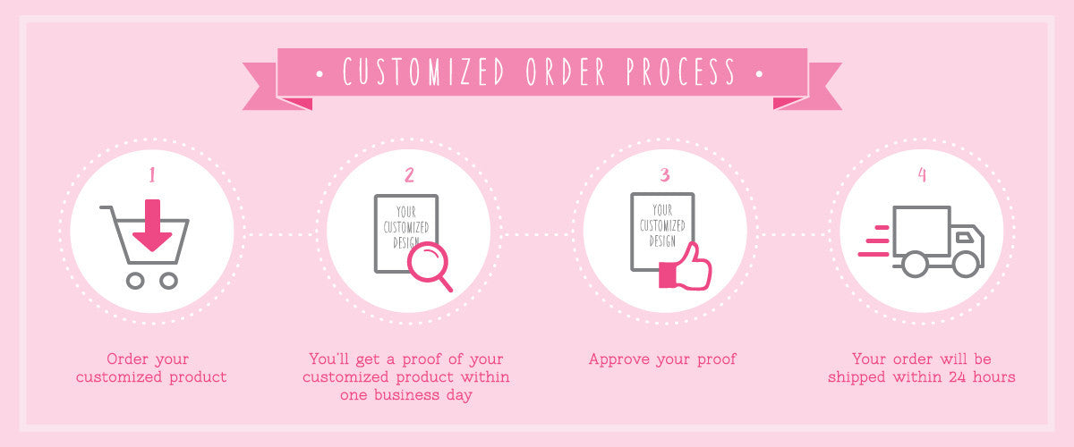 Customized Order Process
