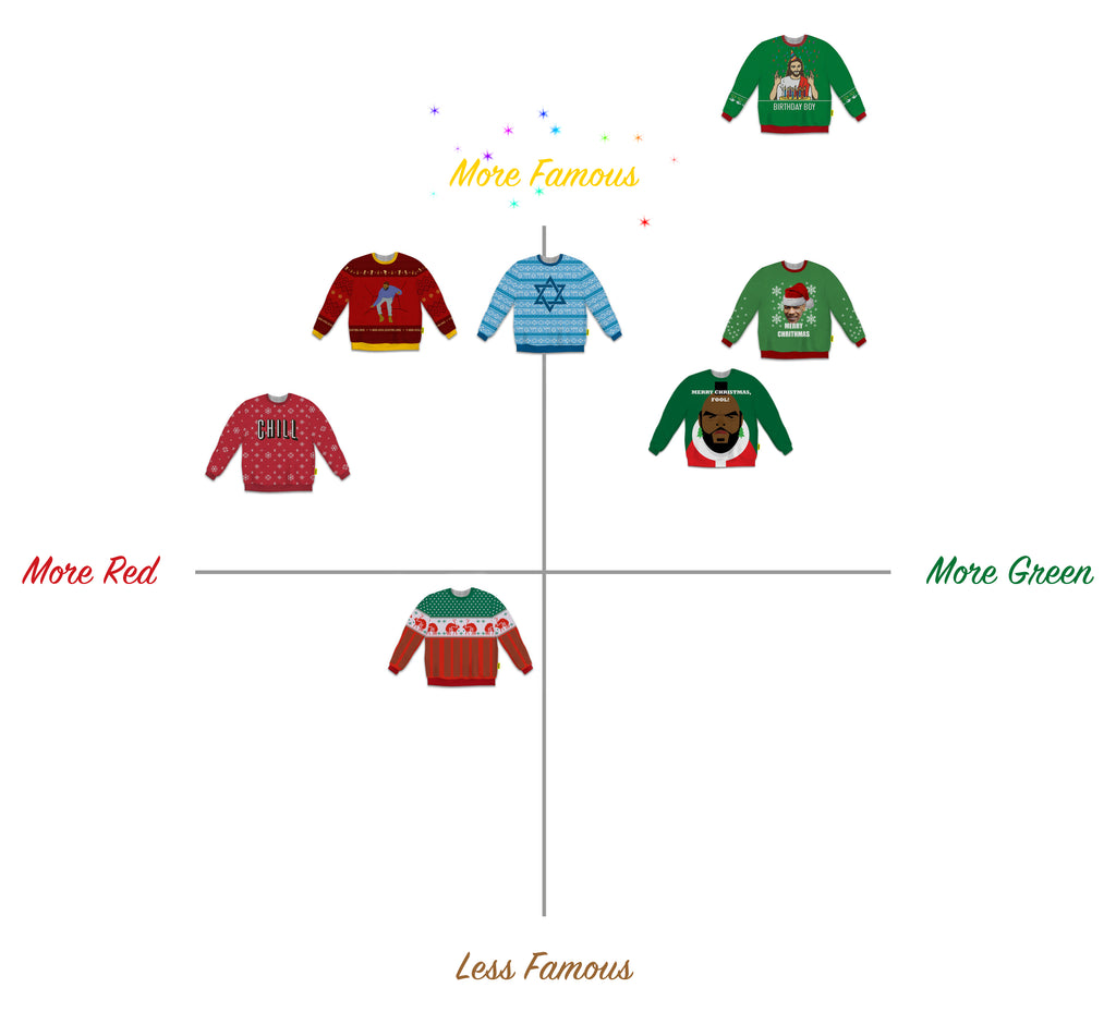 Ugly Holiday Sweater Decision Matrix