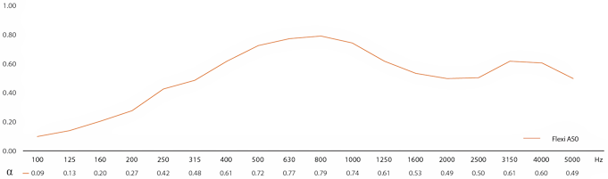 SAVI Systems Perth - Vicoustic Flexi POL Square Premium Absorption Curve Graph