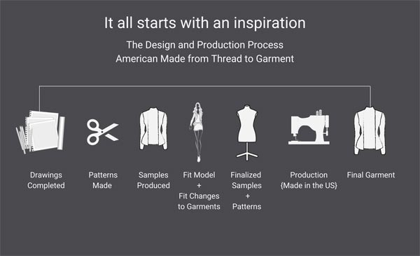 Professional Women's Work Dresses Design Process by robin b.