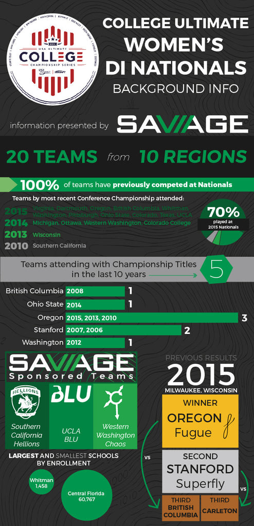 Women's College Nationals Infographic