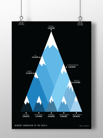 The WallChart of Highest Mountains
