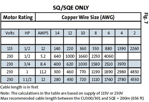Submersible pump wire sizing chart tools grundfos smartflo 15sqe10 250 1 hp constant pressure submersible rh chateau deau plus inc myshopify com well pump sizing chart submersible pump wire size greentooth Gallery