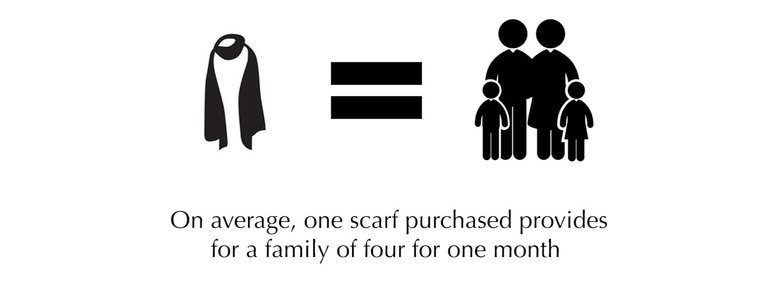 On average, the purchase of one Norlha scarf provides for a family of four for one month.
