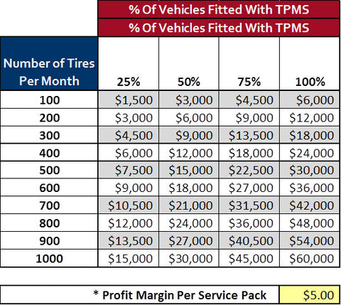 How Profitable is TPMS Chart