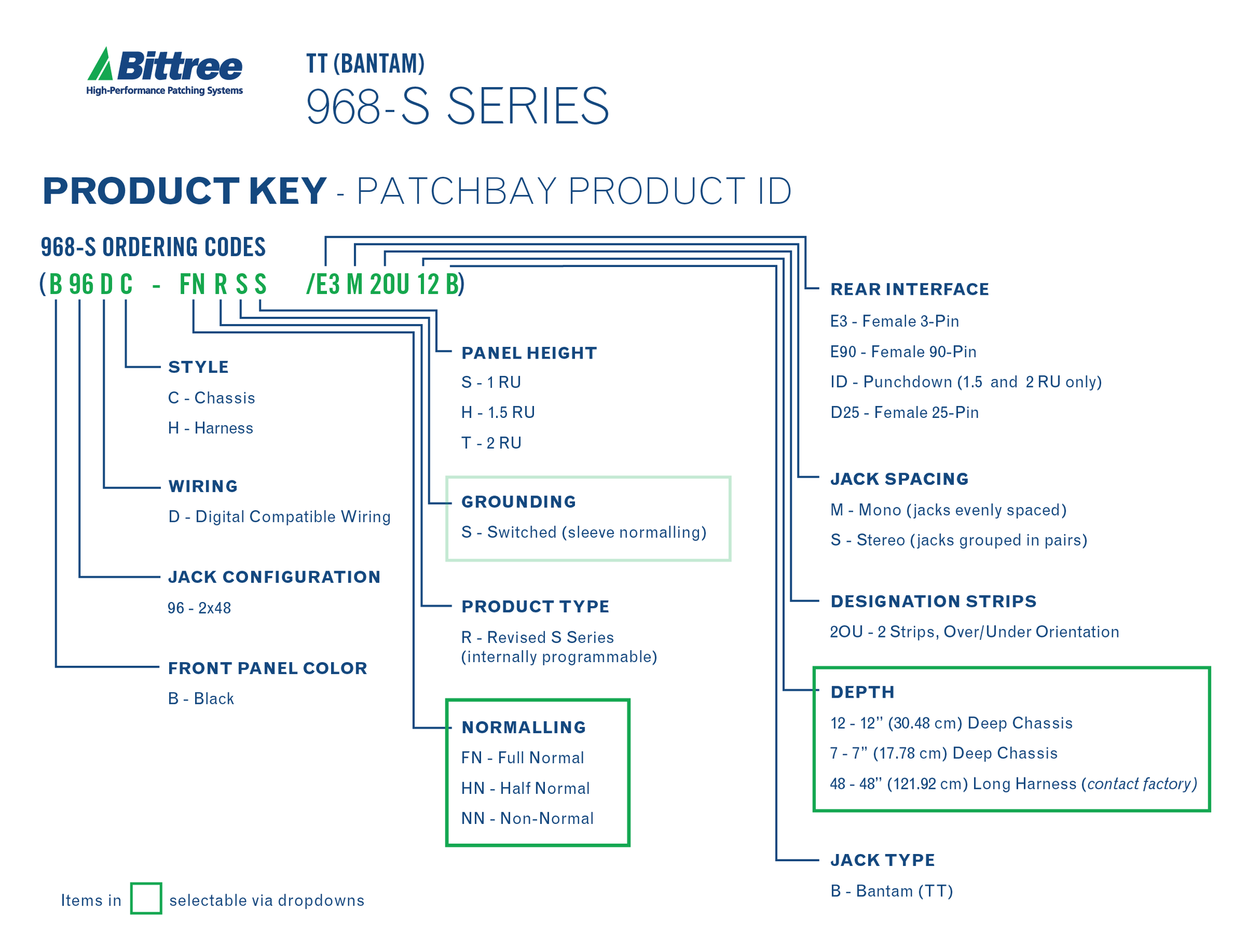 Bittree Product Key Diagrams 968 S Series v4_16f5601d 6901 4ae4 ac14 583eb1a55f1a?v=1502749750 968s 2x48 1 5ru tt patchbay, internally selectable trs audio patchbay wiring diagram at gsmx.co