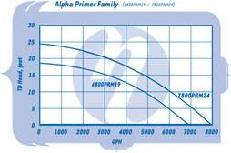 SEQUENCE:  PRIMER ALPHA SERIES PUMP MODEL 7800