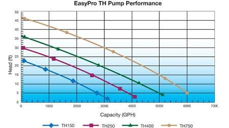 Easy Pro TH Series 115v Stainless Steel Pumps