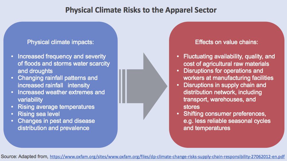 Physical Climate Risks to the Apparel Sector Chart