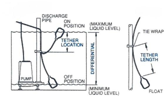 Septic Pump Float Switch Wiring Diagram from cdn.shopify.com