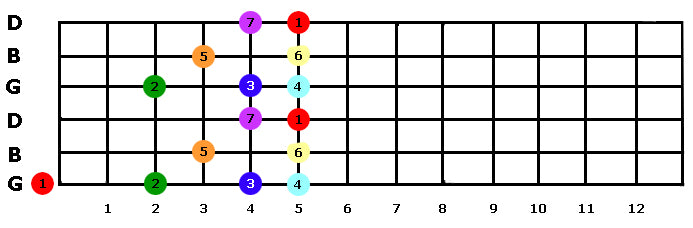 Another G Octave Scale