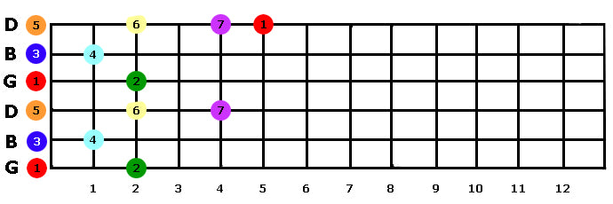 2 Octave G Scale