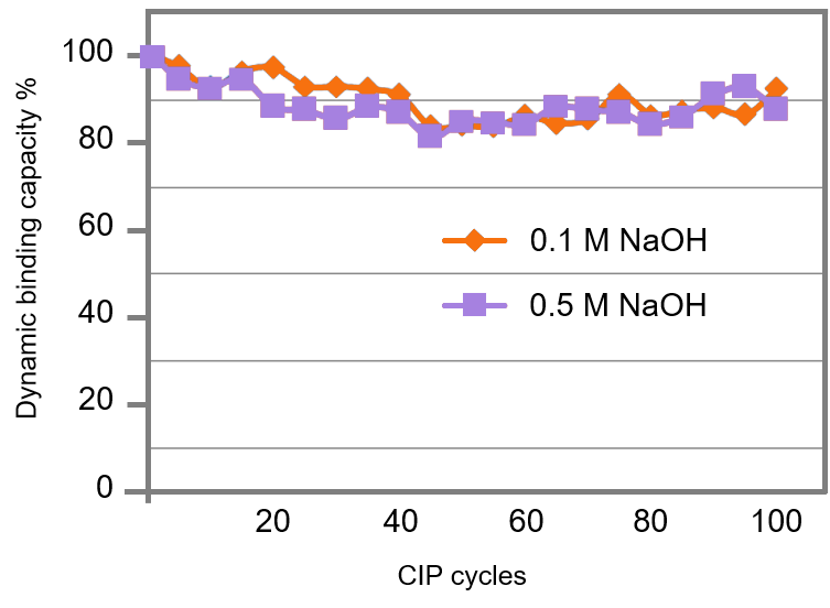 minimal nickel leakage from Ni-Penta resins after CIP_NaOH tolerant