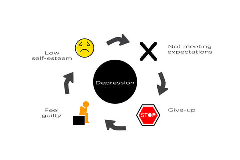 cycle of depression