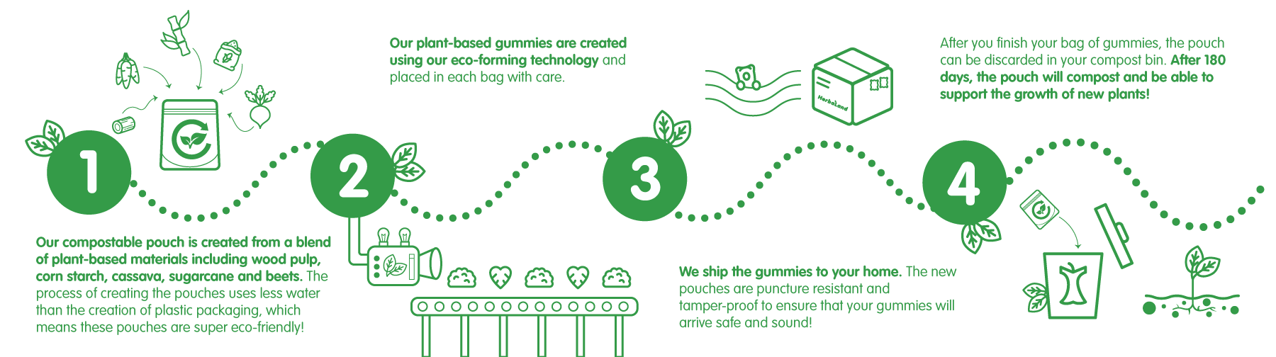 Infographic Herbaland compostable packaging