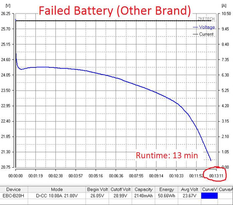 Failed battery capacity test