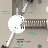 spectro-electrochemical flow cell