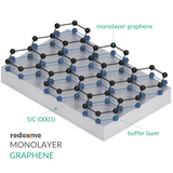 Monolayer Graphene on SiC - 15 mm x 15 mm
