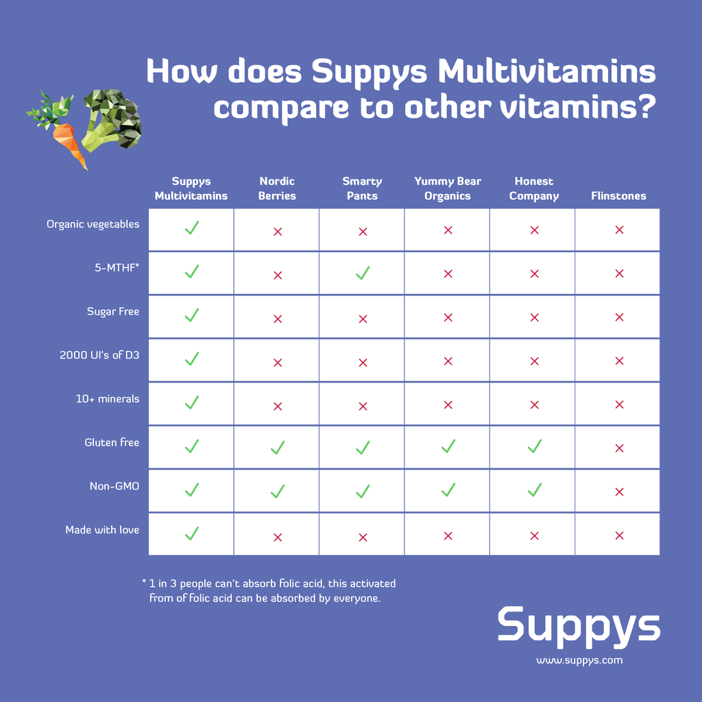 Suppys v.s. other multivitamins