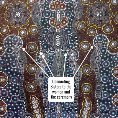 Dreamtime Sisters by Colleen Wallace Nungari